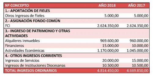 2017_presupuestos_ingresos-640x318